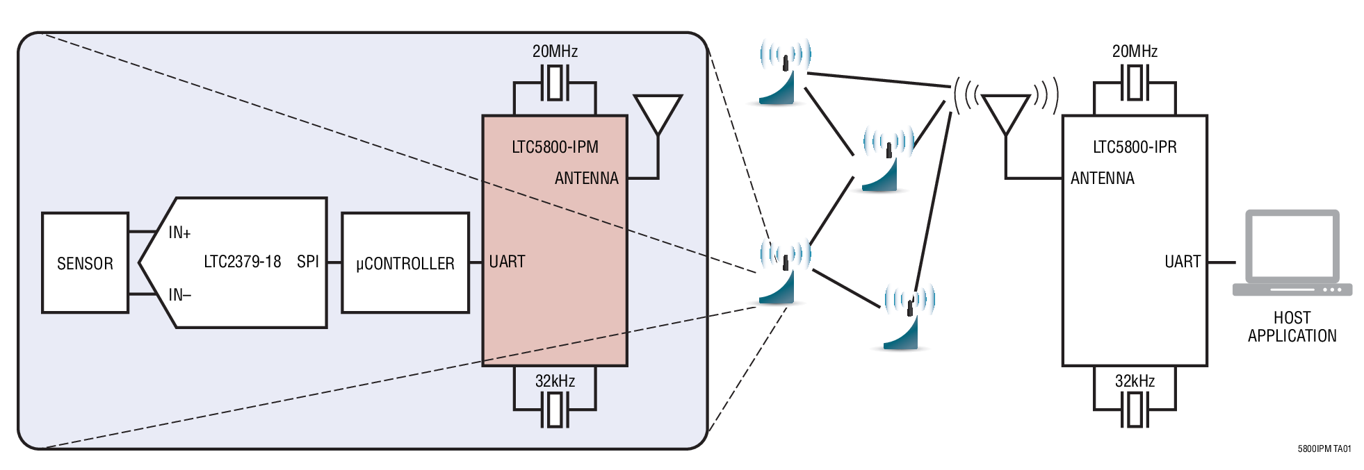 SmartMesh IP™ 无线传感器网络是自我管理式的低功耗互联网协议 (IP) 网络,其采用被称为微尘(Mote) 的无线节点构建而成。LTC5800-IPM 是 Eterna* 系列 IEEE 802.15.4e 片上系统 (SoC) 解决方案中的 IP 微尘产品,其运用了一种由 Dust Networks 完成的高集成度、低功耗无线电设计,以及一个用于运行 Dust 嵌入式 SmartMesh IP 网络软件的 ARM Cortex-M3 32 位微处理器。 LTC5800-IPM